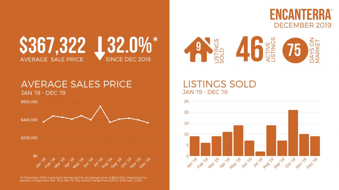Dec-2019-_-Phoenix-Real-Estate-Market-Report