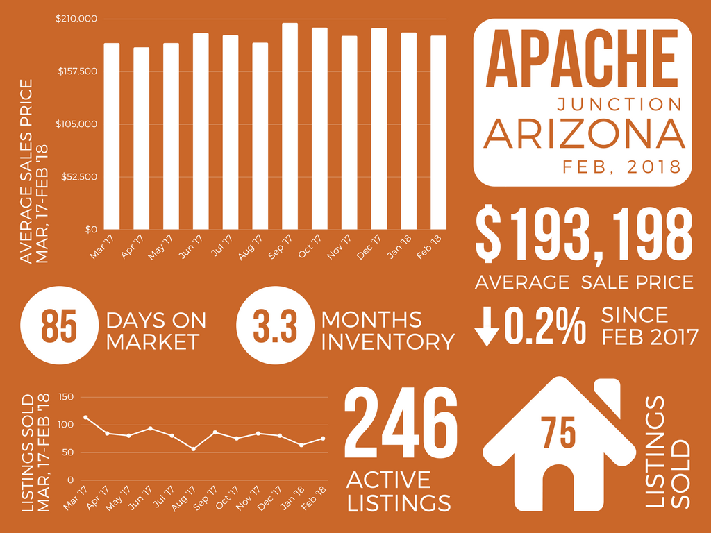 Apache Junction_February 2018 Real Estate Market Report