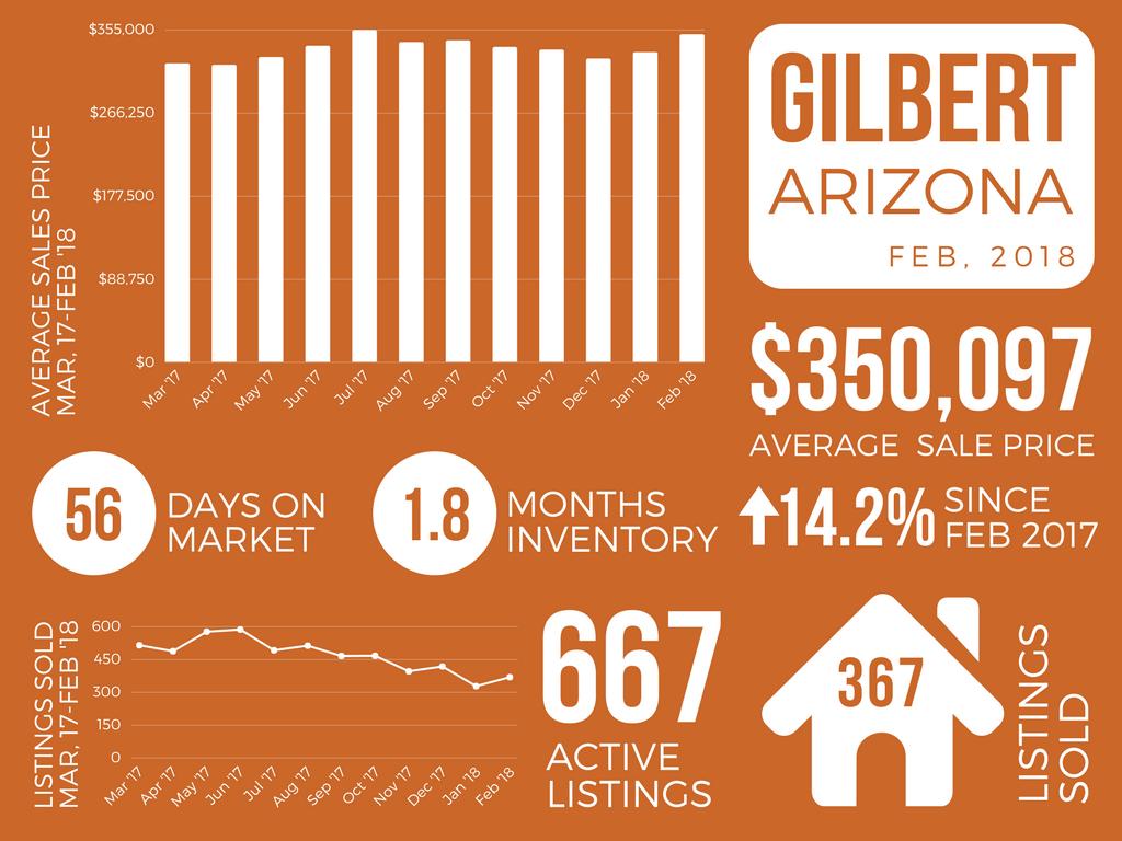 Gilbert_February 2018 Real Estate Market Report
