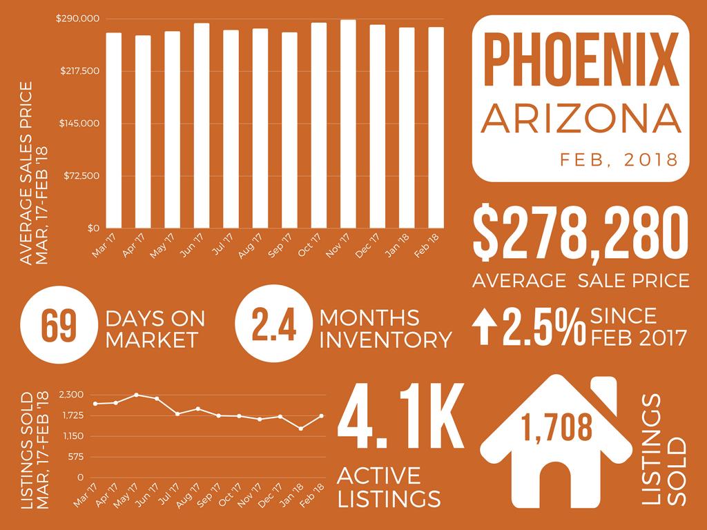 Phoenix_February 2018 Real Estate Market Report