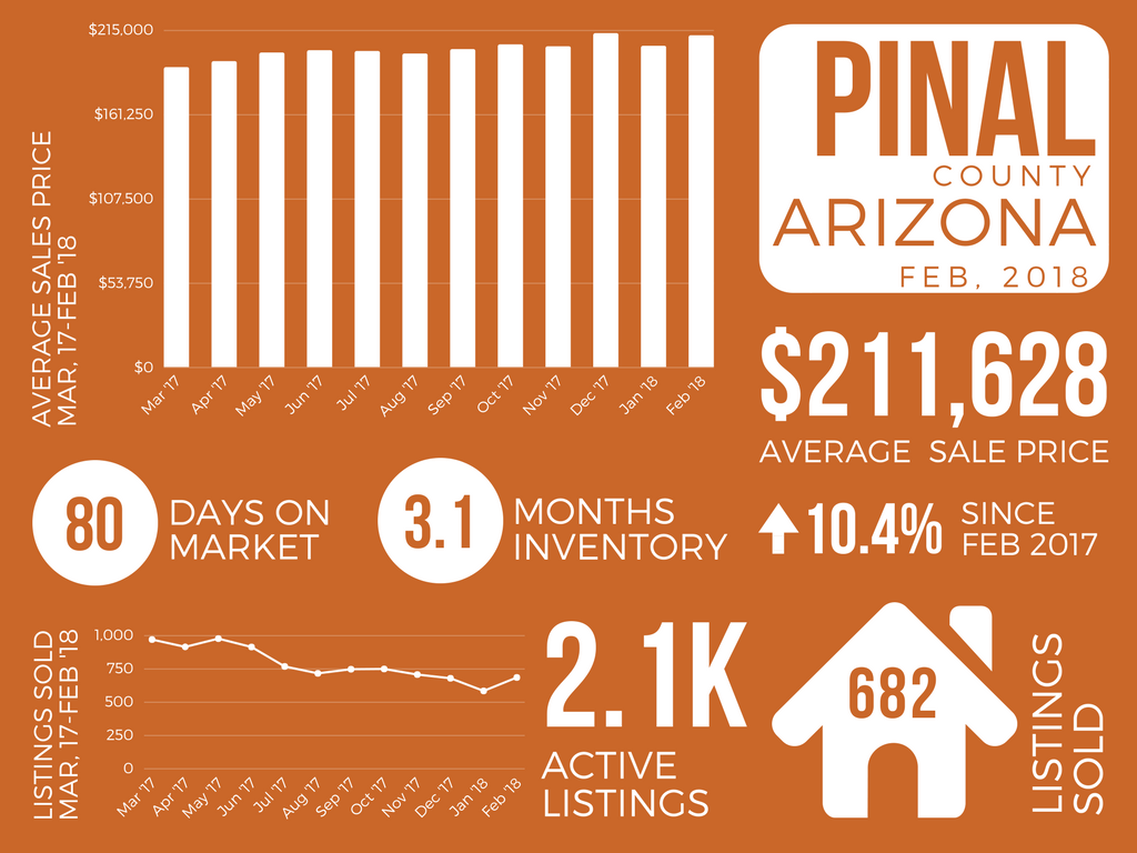 Pinal County_February 2018 Real Estate Market Report